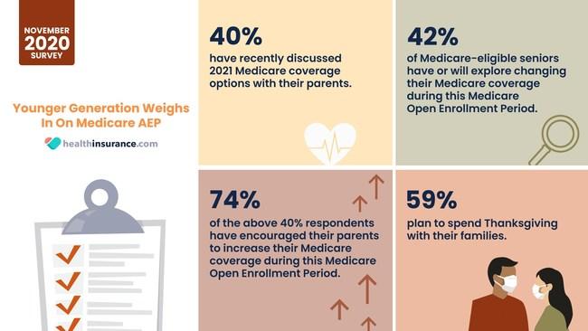November healthinsurance.com Survey