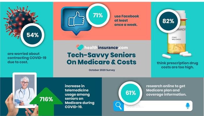 October healthinsurance.com Survey