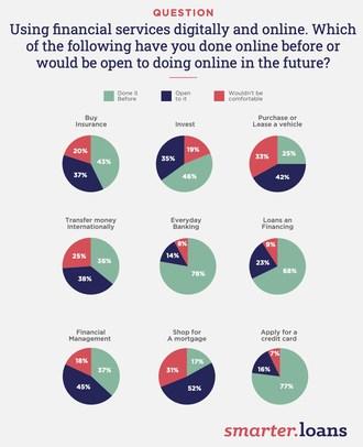 加拿大人愿意在网上使用金融产品。(时间组/聪明贷款)