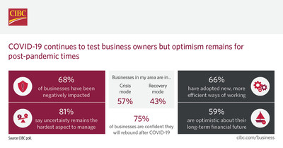 COVID-19 continues to test business owners but optimism remains for post-pandemic times: CIBC Poll (CNW Group/CIBC)