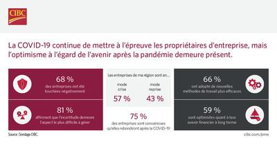 La COVID-19 continue de mettre à l'épreuve les propriétaires d'entreprise, mais l'optimisme à l'égard de l'avenir après la pandémie demeure présent : un sondage de la Banque CIBC (Groupe CNW/CIBC)