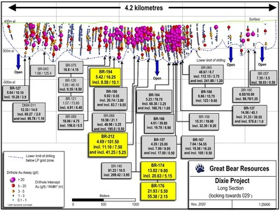 Figure 3: Updated long section of LP Fault to date. (CNW Group/Great Bear Resources Ltd.)