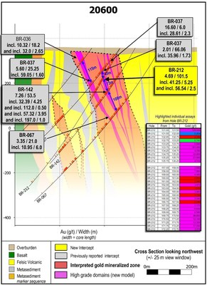 Figure 1: Drill section 20600 showing continuity of high-grade mineralization within a broad envelope of disseminated mineralization, on multiple drill holes from surface to 400 vertical metres depth. Individual assay intervals from the highlighted intervals are provided as insets. (CNW Group/Great Bear Resources Ltd.)