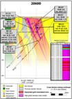 Great Bear Drills 101.50 m of 4.69 g/t Gold, Including 5.25 m of 41.25 g/t Gold at LP Fault; Provides Update on Successful Model Test