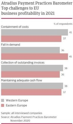 Atradius Payment Practices Barometer – Top challenges to EU business profitability in 2021