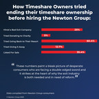 Newton Group Fights Timeshare Exit Fraud with Updated Consumer's Guide