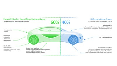 EB xelor provides car makers and Tier 1 suppliers with a secure, stable and easily upgradable software foundation for connected and intelligent vehicles, allowing them to focus less on automotive infrastructure and more on innovation and profitability: developing differentiating features and functions for their vehicles.