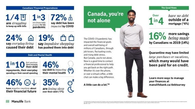 The COVID-19 pandemic has impacted the financial goals and overall well-being of millions of Canadians. (CNW Group/Manulife Financial Corporation)