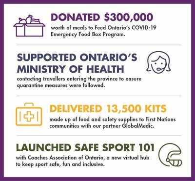 Hydro One stands with community organizations working overtime to respond to pressing local needs (CNW Group/Hydro One Inc.)