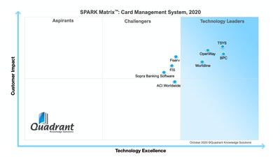 BPC, the leading provider of digital payment solutions, is proud to announce that it has emerged as a leader in the 2020 SPARK Matrix for card management.
