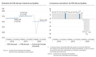 Gauche : Évolution du PIB réel par industrie au Québec   Droite : Croissance cumulative du PIB réel au Québec (Groupe CNW/Institut de la statistique du Québec)