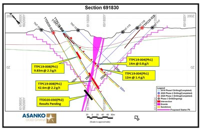 Section 4. Section 691830 with intercepts. (CNW Group/Galiano Gold Inc.)