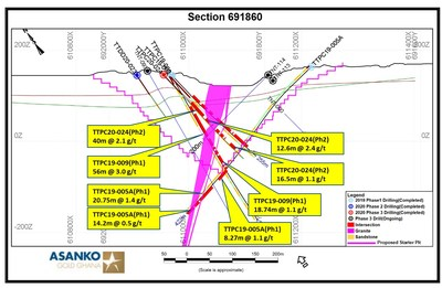 Figure 5.  Section 691860 with intercepts. (CNW Group/Galiano Gold Inc.)