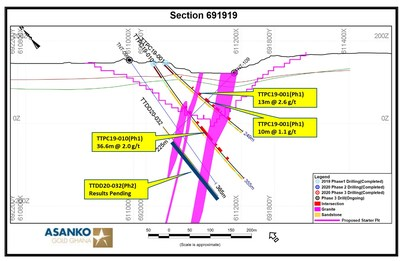 Figure 6.  Section 691919 with intercepts. (CNW Group/Galiano Gold Inc.)