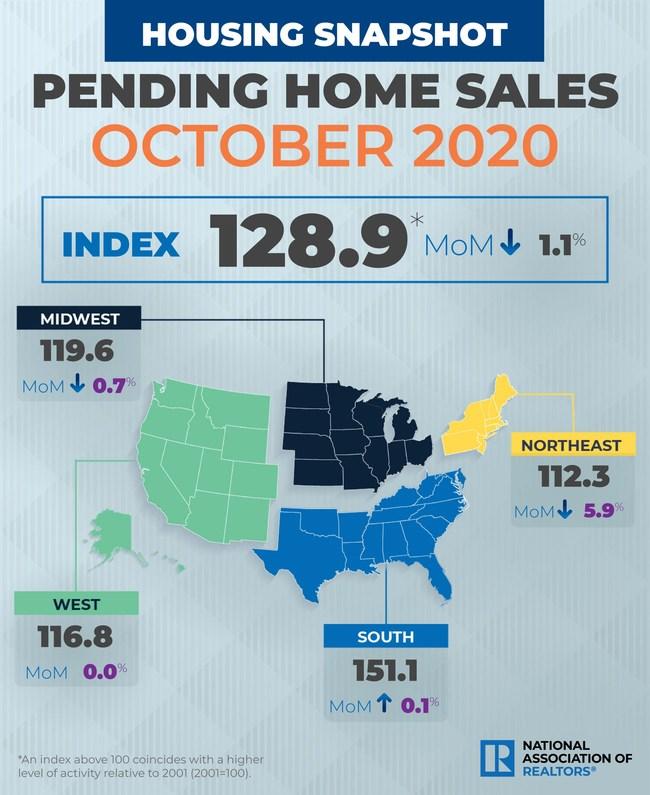 October 2020 NAR Pending Home Sales