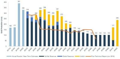 Figure 5. PEA Case production profile. (CNW Group/SSR Mining Inc.)