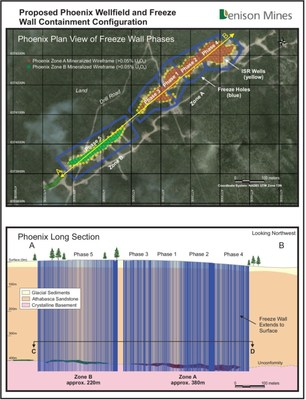 Figure 1 Plan view of Phoenix freeze wall at surface and long section view of Phoenix freeze wall from A to B. Long section C to D indicates the ore zone horizon cut away for Figure 2 (CNW Group/Denison Mines Corp.)