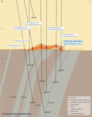 Figure 4 – Vertical Cross-Section 4460E (Drill Hole LE20-77) (CNW Group/IsoEnergy Ltd.)