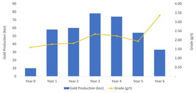 Figure 1: LOM Gold Production (CNW Group/Superior Gold)