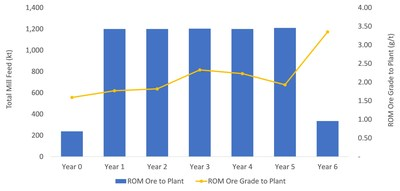 Figure 2: LOM Mill Throughput (CNW Group/Superior Gold)