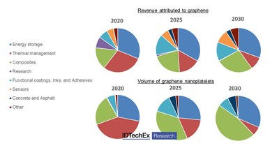 """Figure 1: Revenue attached to graphene and volume of product by application areas, 2020�""""2030"""