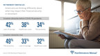 30% of Americans Say COVID-19 Has Changed the Age at Which They Plan to Retire