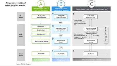 Comparison of traditional model, M2B2b2c and S2c (PRNewsfoto/Deloitte)