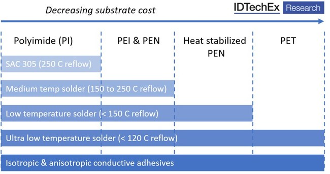 Figure 1: Compatibility of component attachment materials with emerging flexible substrates. Source: IDTechEx, www.IDTechEx.com/FlexElec
