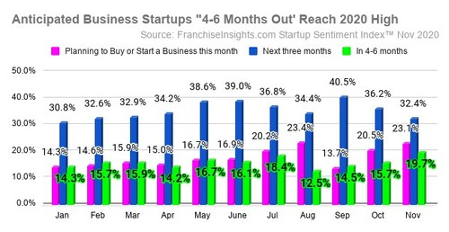 Anticipated startup timelines advance