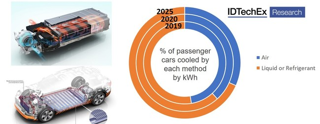 """The trend towards liquid cooling has progressed into 2020 and we expect this to continue in the future. Source: IDTechEx, """"Thermal Management for Electric Vehicles 2020-2030"""", www.IDTechEx.com/TMEV (PRNewsfoto/IDTechEx)"""