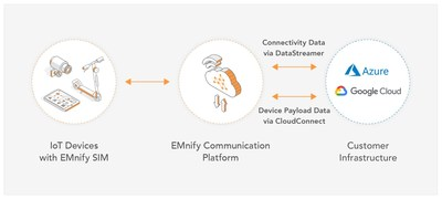 EMnify Data Streamer Launches New Integrations into Google Cloud Pub/Sub and Azure Event Hubs