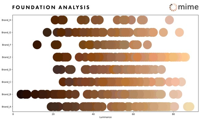 MIME recently analyzed 498 shades from the most popular foundation brands for their unique color properties. The graph shows different brands from top to bottom while the luminance (or how dark or light) the shade is from left to right. While some brands like Brand B lead the way in options for darker skin tones, the others have a huge opportunity to increase their shades for deeper skin tones.