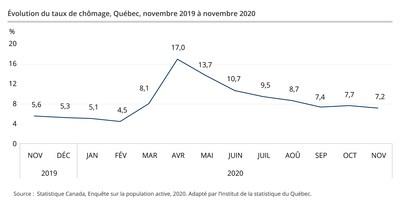 Évolution du taux de chômage, Québec, novembre 2019 à novembre 2020 (Groupe CNW/Institut de la statistique du Québec)