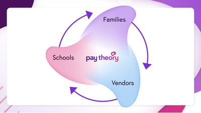 Pay Theory
