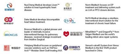 DiNovA Medtech's portfolio companies