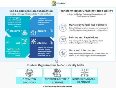 End-to-End Decision Automation