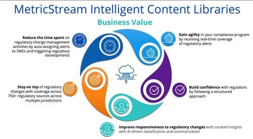 MetricStream Intelligent Content Libraries