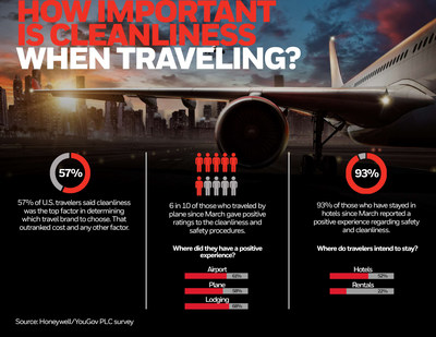 How important is cleanliness when traveling?