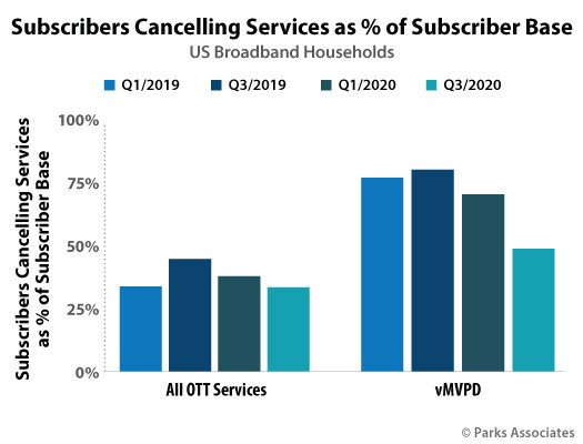 Parks Associates: Subscribers Canceling Services as % of Subscriber Base