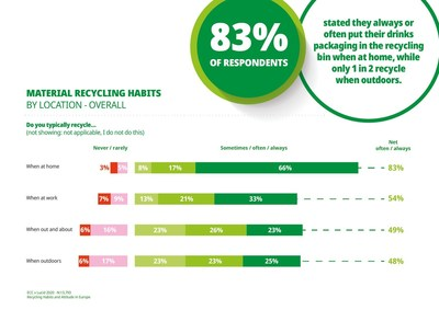 European wide survey by Every Can Counts on material recycling habits (PRNewsfoto/Every Can Counts Europe)