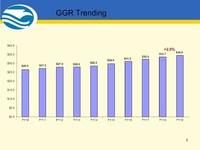 2019 GGR Charts Trending
