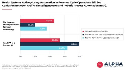 Healthcare Organizations Already Using Automation Still Have High Levels of Confusion Between Robotic Process Automation and Artificial Intelligence.