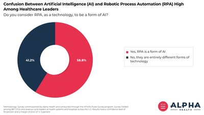 Confusion Between Robotic Process Automation and Artificial Intelligence Is High Among Healthcare Organizations.