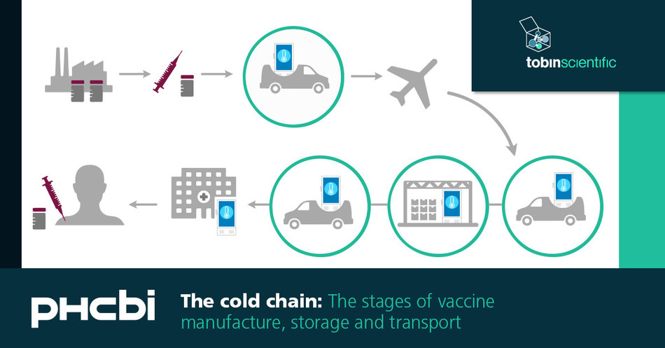 Beverly MA Life Science Relocation Company in Cooperation with PHCbi (Formerly Panasonic Healthcare) Offers States More Reliable COVID-19 Vaccine Distribution Model.