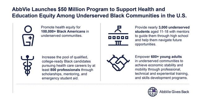 AbbVie Racial Equity Infographic (PRNewsfoto/AbbVie)