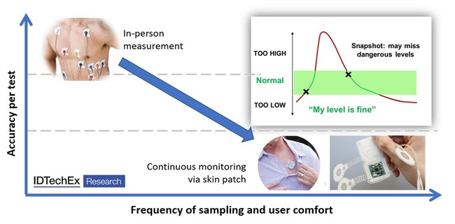 Figure 1: Transition to continuous monitoring via skin patches. Source: IDTechEx