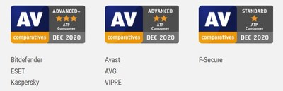 Advance Threat Protection Test Results for Enterprise Endpoint Security by AV-Comparatives