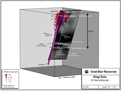 Figure 1: 3D view of the new deep extension to the Hinge zone, showing the 510 m step-down and intervening undrilled gap above the new intercept. (CNW Group/Great Bear Resources Ltd.)