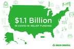 Delta Dental companies' COVID-19 relief funding expected to reach $1.1B