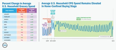 Percent Change in Average U.S. Household Grocery Spend / Average U.S. Household CPG Spend Remains Elevated in Home-Confined Buying Stage